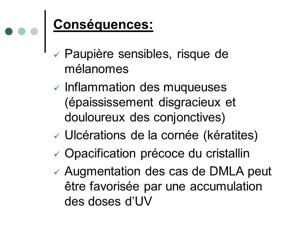 Conséquences: Paupière sensibles, risque de mélanomes Inflammation des muqueuses (épaississement disgracieux et douloureux des conjonctives) Ulcératio