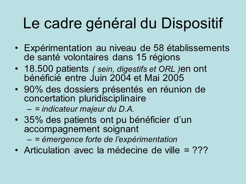 Le cadre général du Dispositif Expérimentation au niveau de 58 établissements de santé volontaires dans 15 régions 18.500 patients ( sein, digestifs et ORL ) en ont bénéficié entre Juin 2004 et Mai 2005 90% des dossiers présentés en réunion de concertation pluridisciplinaire –= indicateur majeur du D.A.
