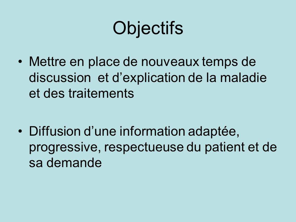 Objectifs Mettre en place de nouveaux temps de discussion et dexplication de la maladie et des traitements Diffusion dune information adaptée, progressive, respectueuse du patient et de sa demande