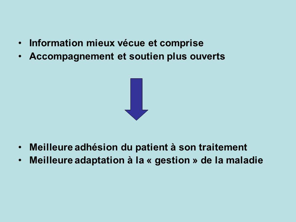 Information mieux vécue et comprise Accompagnement et soutien plus ouverts Meilleure adhésion du patient à son traitement Meilleure adaptation à la « gestion » de la maladie