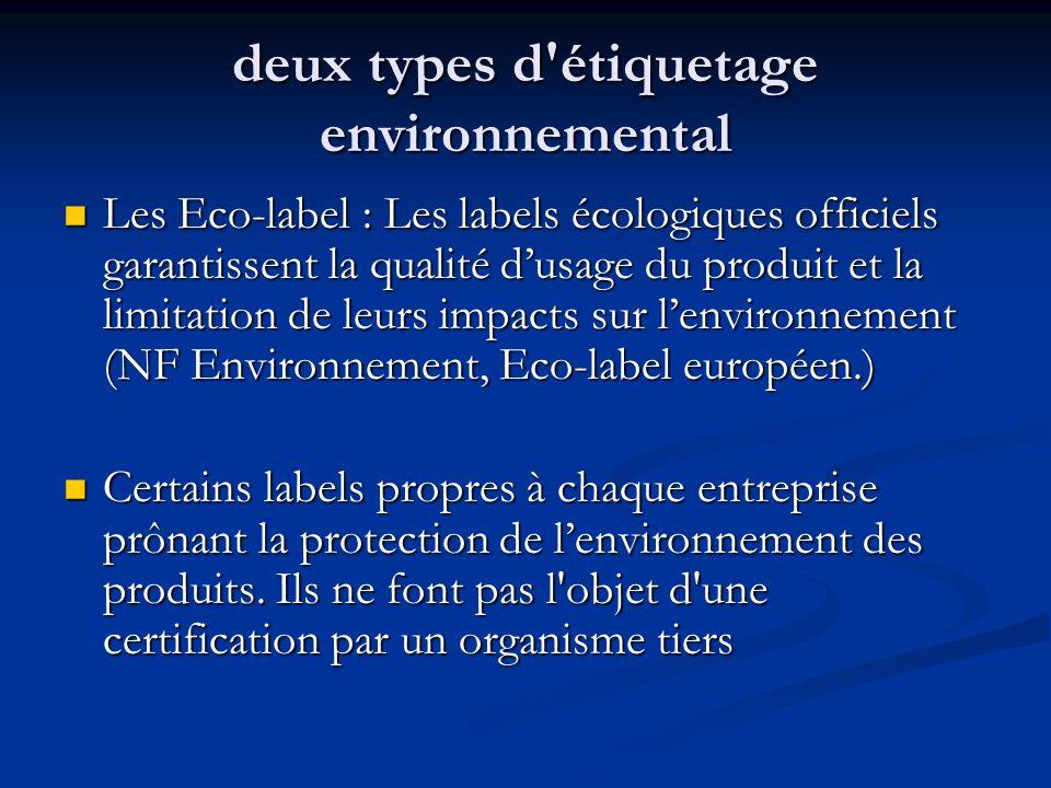 deux types d'étiquetage environnemental Les Eco-label : Les labels écologiques officiels garantissent la qualité dusage du produit et la limitation de