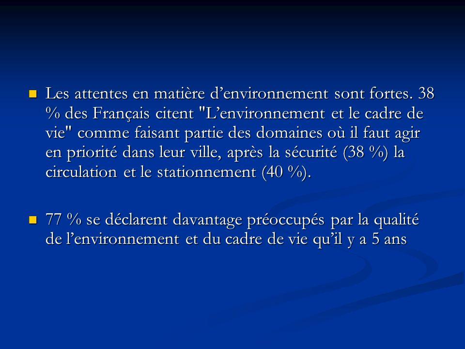 Les attentes en matière denvironnement sont fortes. 38 % des Français citent