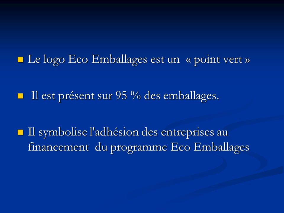 Le logo Eco Emballages est un « point vert » Le logo Eco Emballages est un « point vert » Il est présent sur 95 % des emballages. Il est présent sur 9