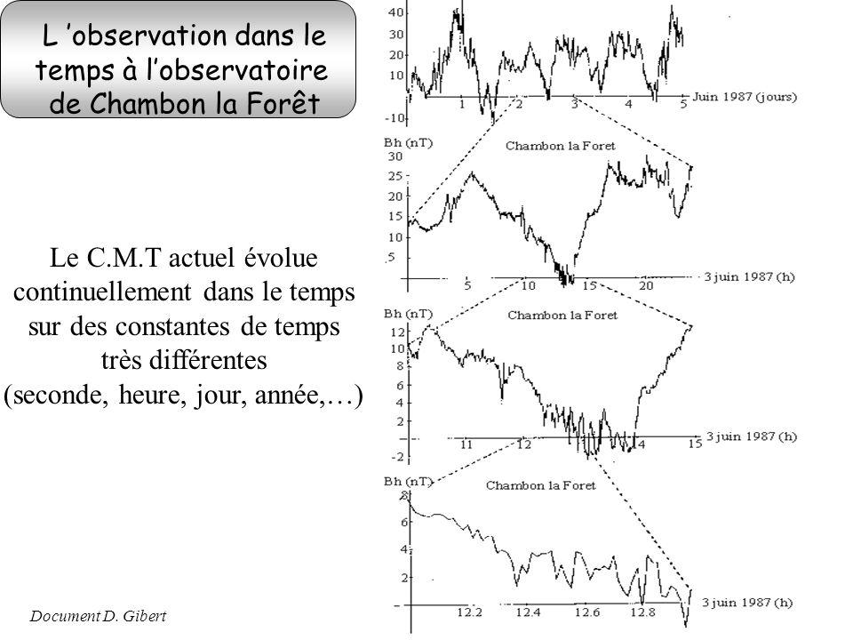 L observation dans le temps à lobservatoire de Chambon la Forêt Document D. Gibert Le C.M.T actuel évolue continuellement dans le temps sur des consta