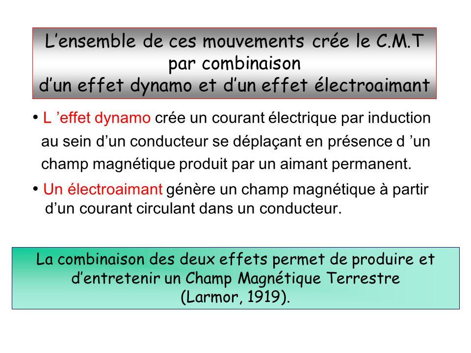 Lensemble de ces mouvements crée le C.M.T par combinaison dun effet dynamo et dun effet électroaimant L effet dynamo crée un courant électrique par in