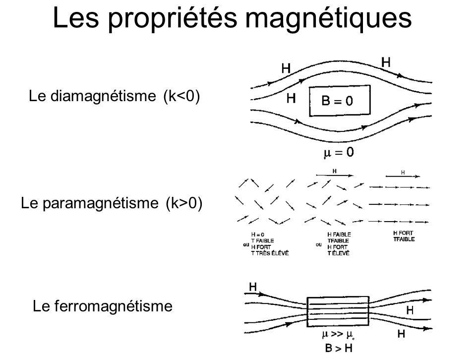 Les propriétés magnétiques Le diamagnétisme (k<0) Le paramagnétisme (k>0) Le ferromagnétisme