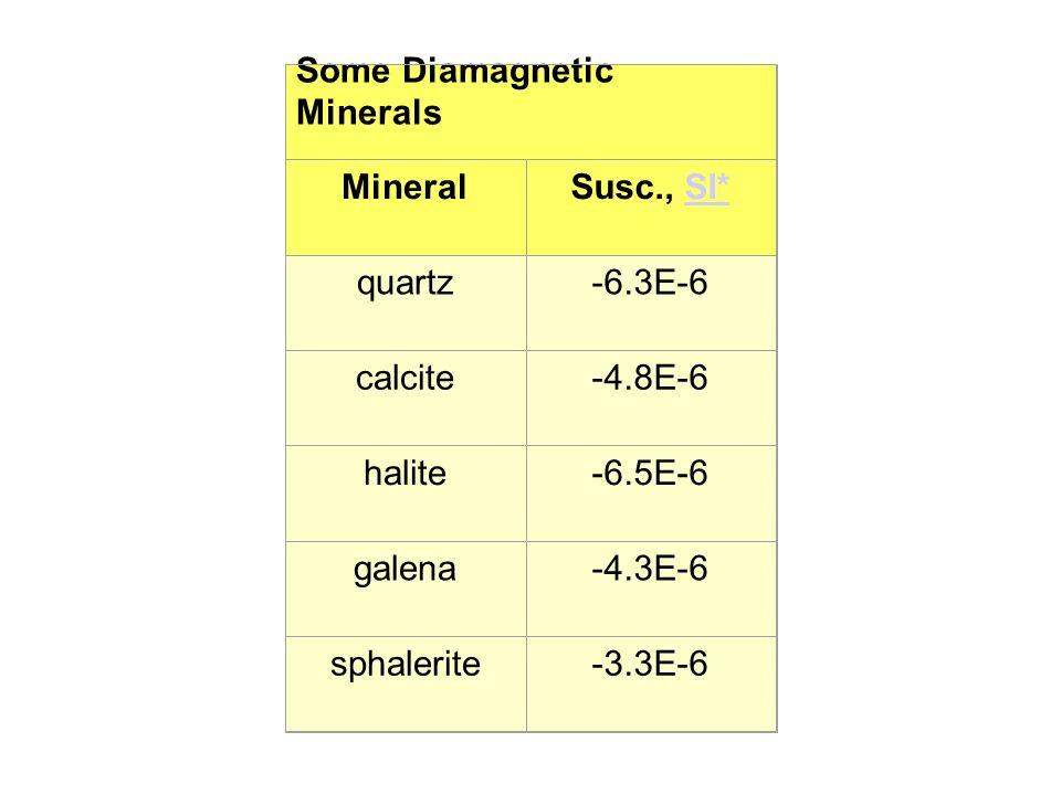 Some Diamagnetic Minerals MineralSusc., SI*SI* quartz-6.3E-6 calcite-4.8E-6 halite-6.5E-6 galena-4.3E-6 sphalerite-3.3E-6