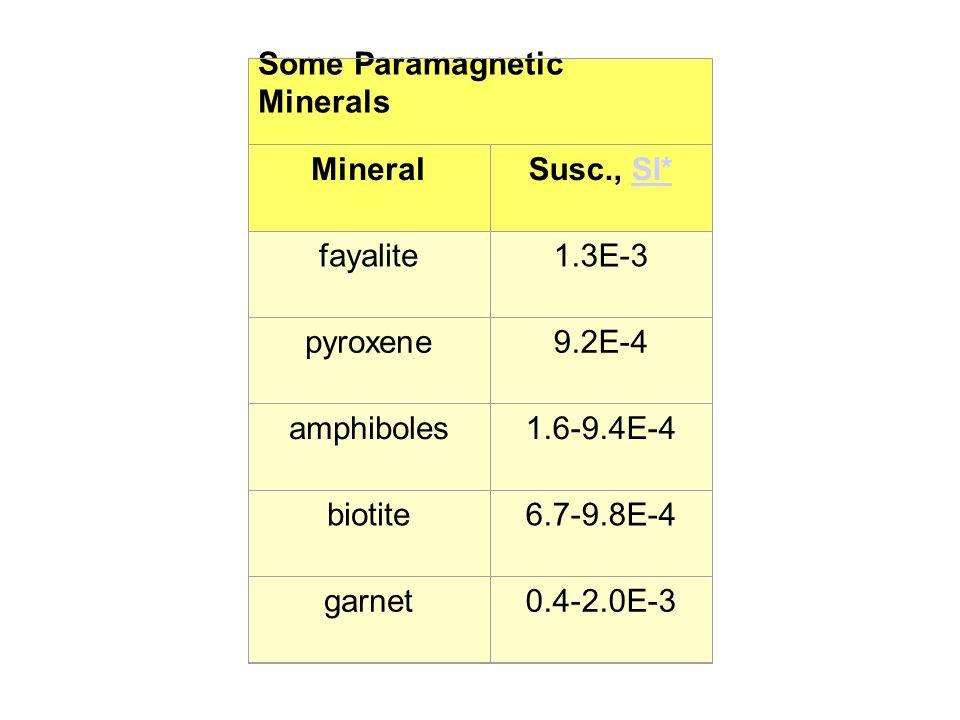 Some Paramagnetic Minerals MineralSusc., SI*SI* fayalite1.3E-3 pyroxene9.2E-4 amphiboles1.6-9.4E-4 biotite6.7-9.8E-4 garnet0.4-2.0E-3