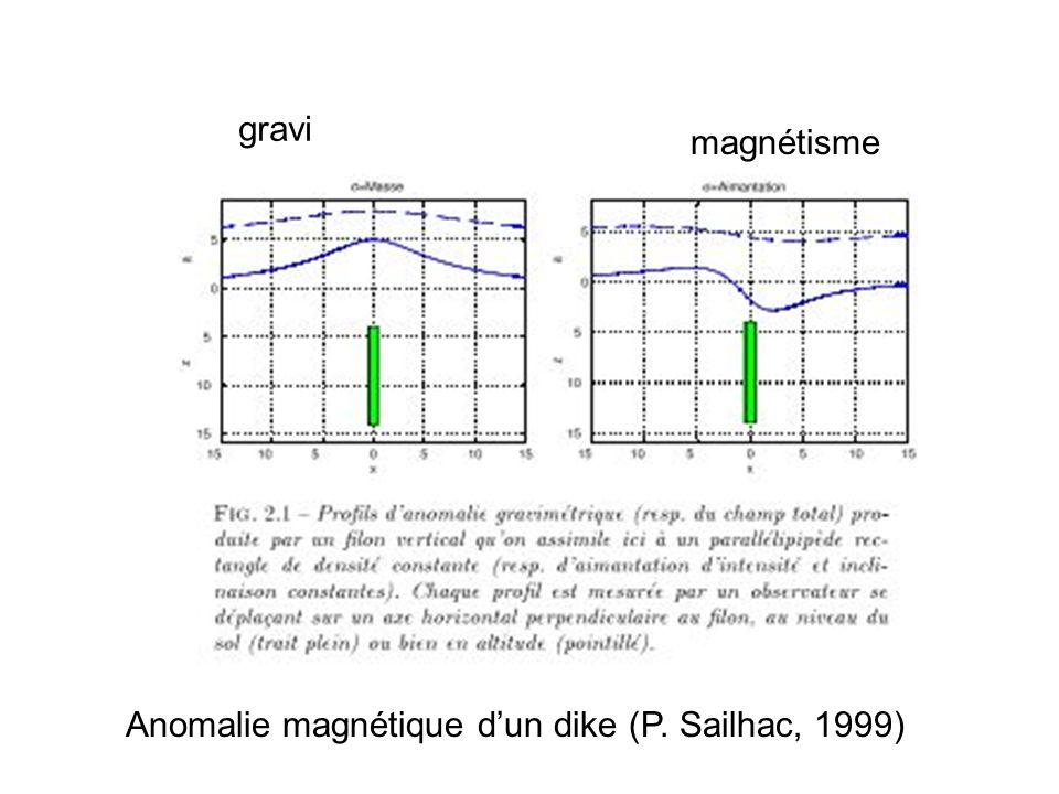 Anomalie magnétique dun dike (P. Sailhac, 1999) gravi magnétisme