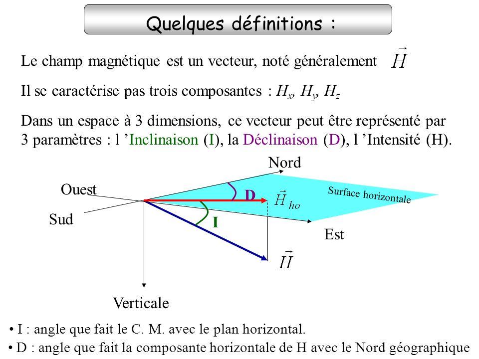 Surface horizontale Quelques définitions : Il se caractérise pas trois composantes : H x, H y, H z Le champ magnétique est un vecteur, noté généraleme