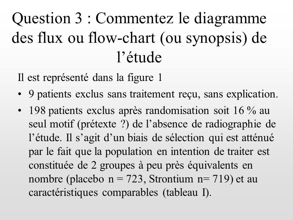 Il est représenté dans la figure 1 9 patients exclus sans traitement reçu, sans explication. 198 patients exclus après randomisation soit 16 % au seul
