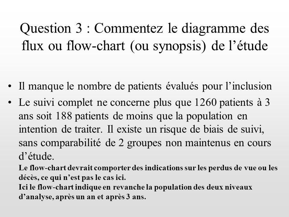 Question 3 : Commentez le diagramme des flux ou flow-chart (ou synopsis) de létude Il manque le nombre de patients évalués pour linclusion Le suivi co