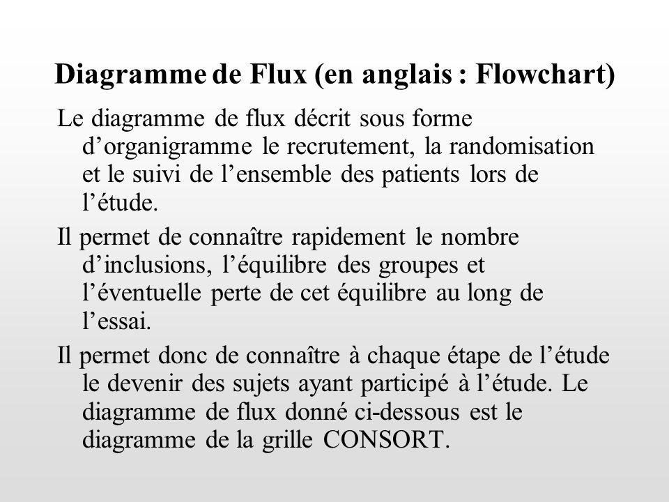 Diagramme de Flux (en anglais : Flowchart) Le diagramme de flux décrit sous forme dorganigramme le recrutement, la randomisation et le suivi de lensem