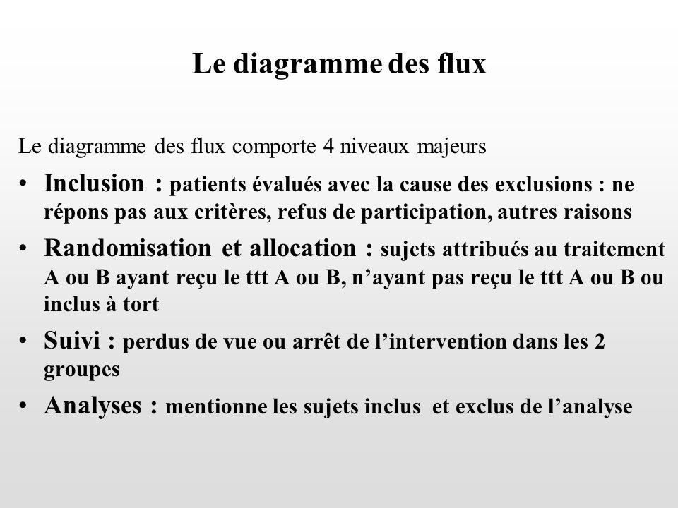 Le diagramme des flux Le diagramme des flux comporte 4 niveaux majeurs Inclusion : patients évalués avec la cause des exclusions : ne répons pas aux c
