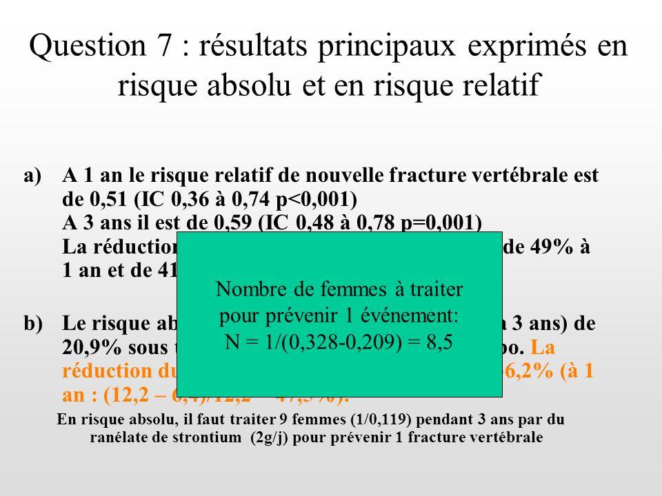 Question 7 : résultats principaux exprimés en risque absolu et en risque relatif a)A 1 an le risque relatif de nouvelle fracture vertébrale est de 0,5