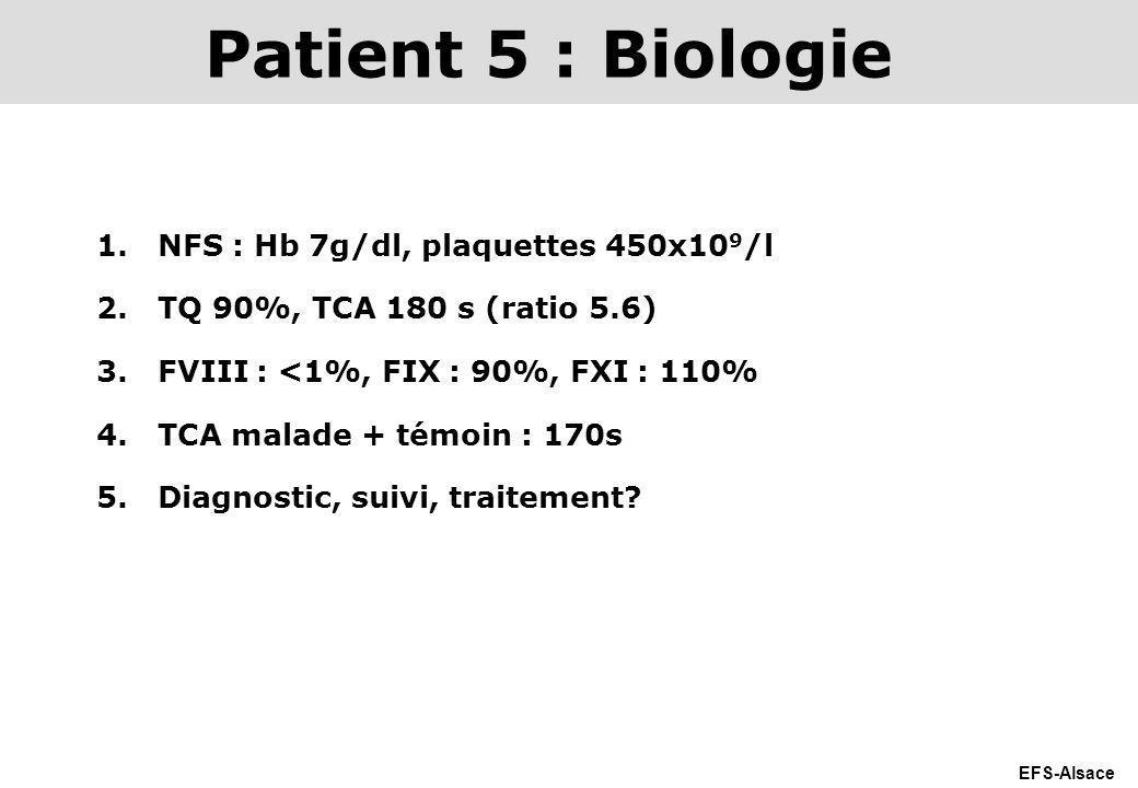EFS-Alsace 1.NFS : Hb 7g/dl, plaquettes 450x10 9 /l 2.TQ 90%, TCA 180 s (ratio 5.6) 3.FVIII : <1%, FIX : 90%, FXI : 110% 4.TCA malade + témoin : 170s