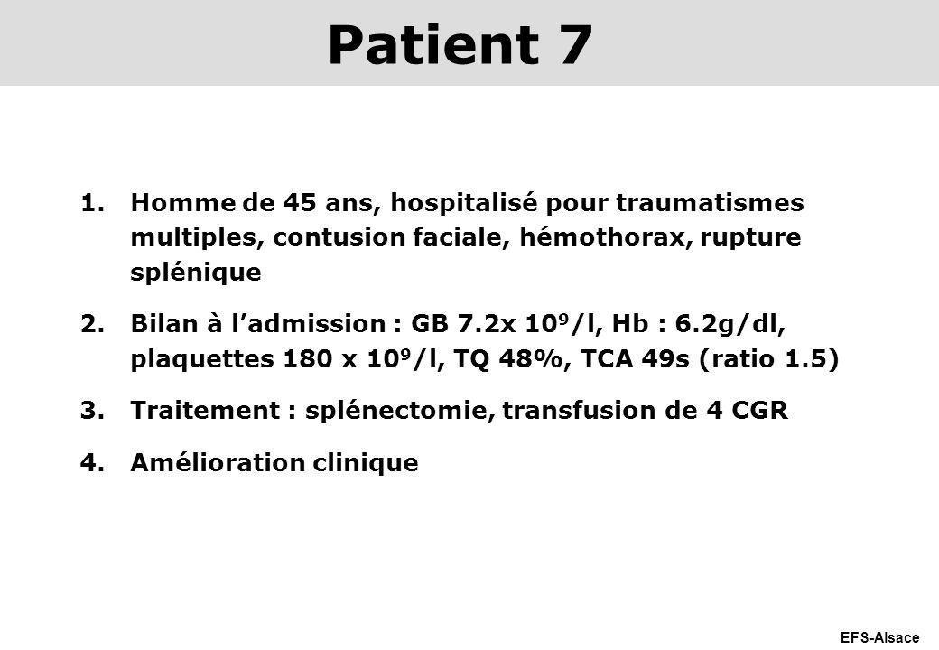 EFS-Alsace 1.Homme de 45 ans, hospitalisé pour traumatismes multiples, contusion faciale, hémothorax, rupture splénique 2.Bilan à ladmission : GB 7.2x