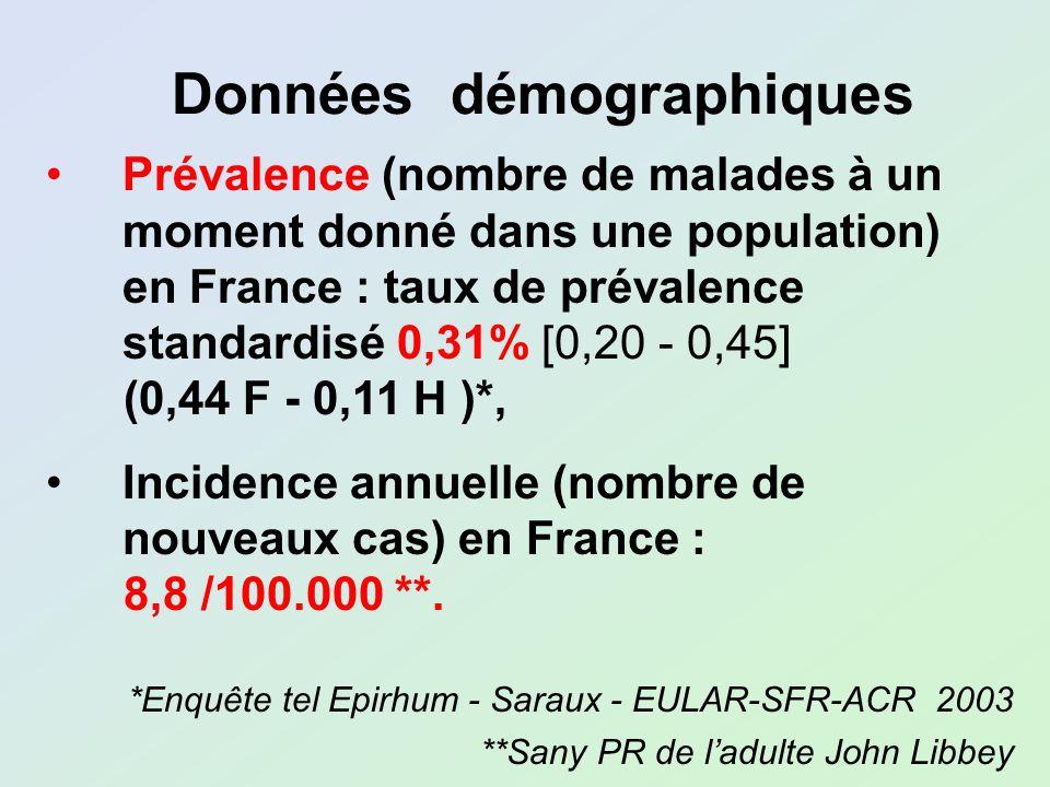 Prévalence (nombre de malades à un moment donné dans une population) en France : taux de prévalence standardisé 0,31% [0,20 - 0,45] (0,44 F - 0,11 H )