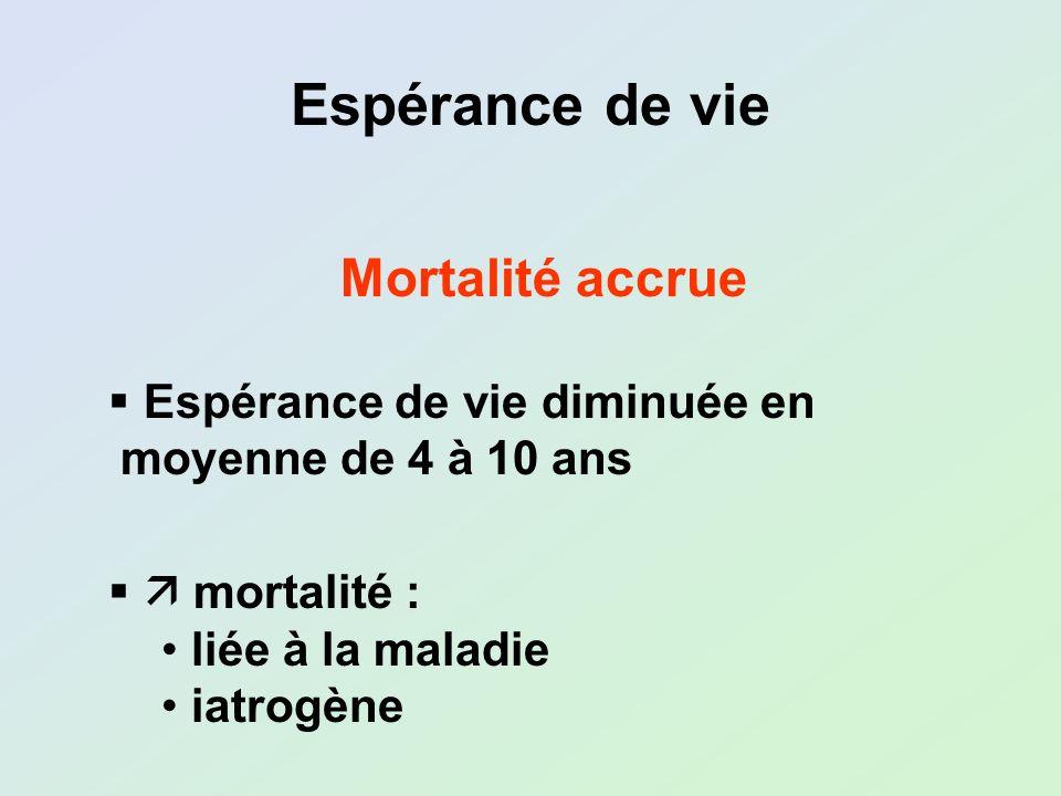 Espérance de vie Mortalité accrue Espérance de vie diminuée en moyenne de 4 à 10 ans mortalité : liée à la maladie iatrogène