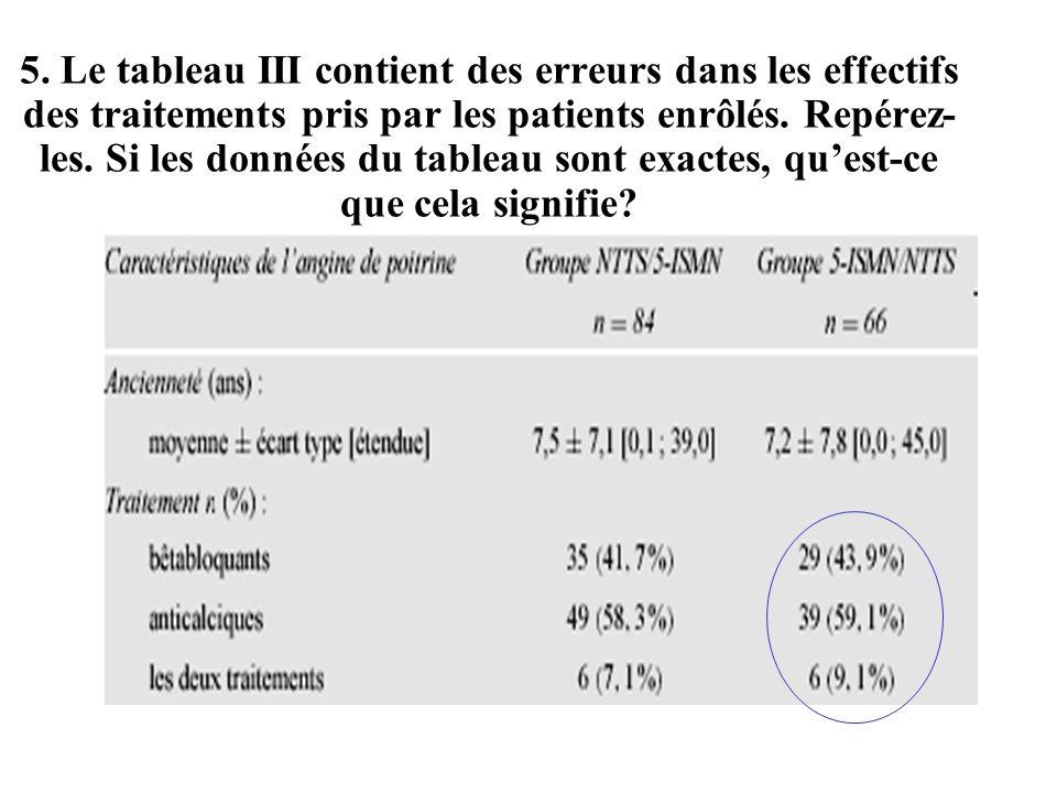 5. Le tableau III contient des erreurs dans les effectifs des traitements pris par les patients enrôlés. Repérez- les. Si les données du tableau sont