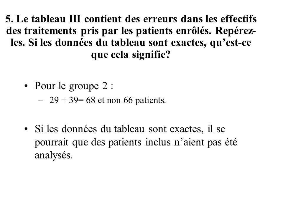 Pour le groupe 2 : – 29 + 39= 68 et non 66 patients. Si les données du tableau sont exactes, il se pourrait que des patients inclus naient pas été ana