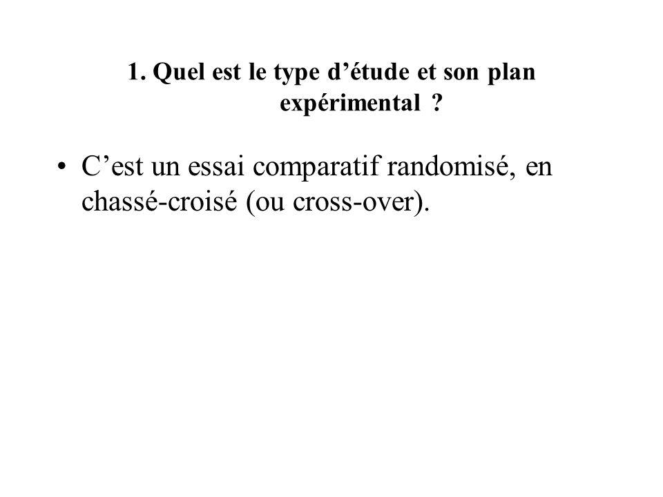 1. Quel est le type détude et son plan expérimental ? Cest un essai comparatif randomisé, en chassé-croisé (ou cross-over).