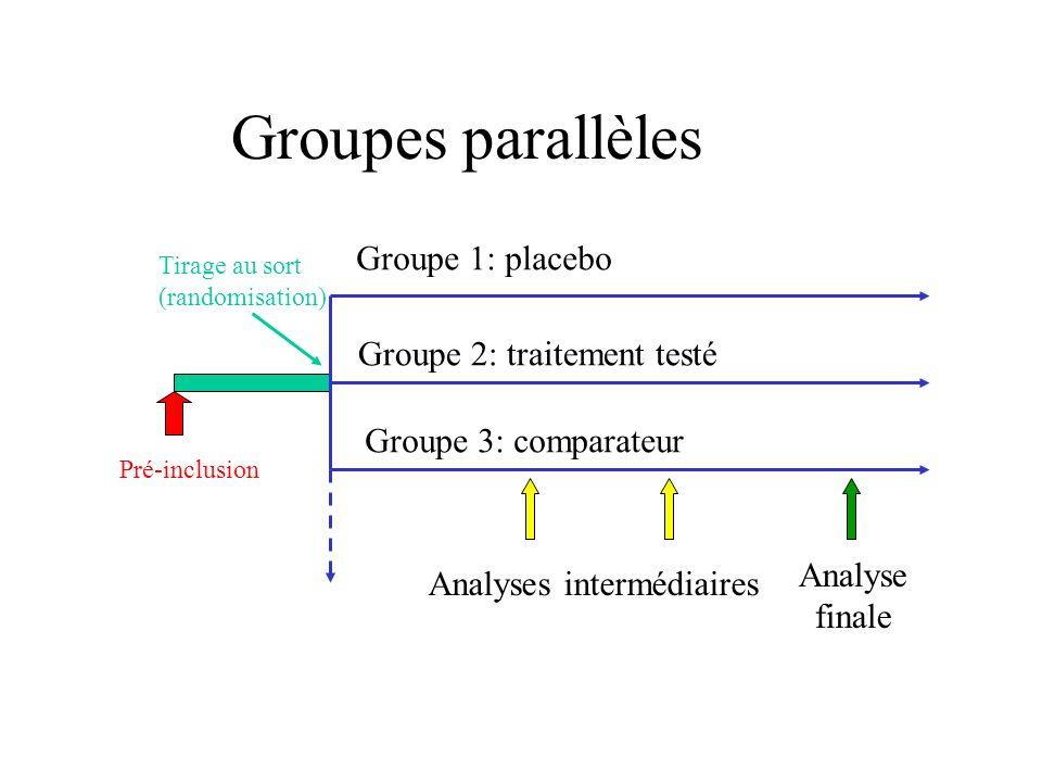 Groupes parallèles Intérêts: idéal pour comparer, le plus « facile » à construire Plusieurs groupes possibles Pas de restriction en cas de pathologie évolutive Limites: nécessité davoir des groupes très comparables au départ.