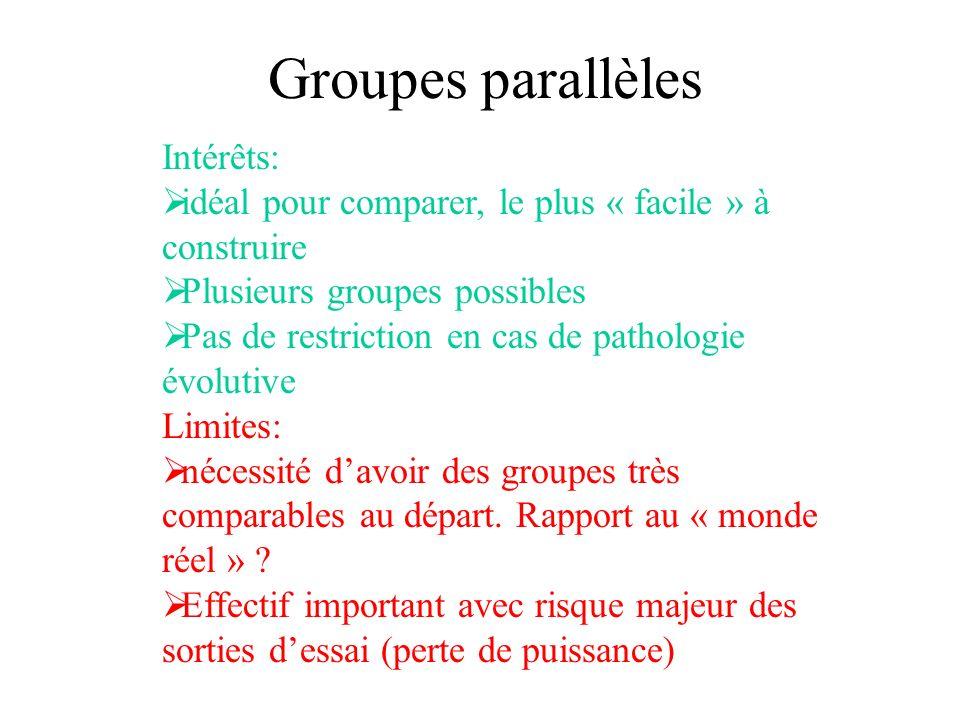 Groupes parallèles Intérêts: idéal pour comparer, le plus « facile » à construire Plusieurs groupes possibles Pas de restriction en cas de pathologie