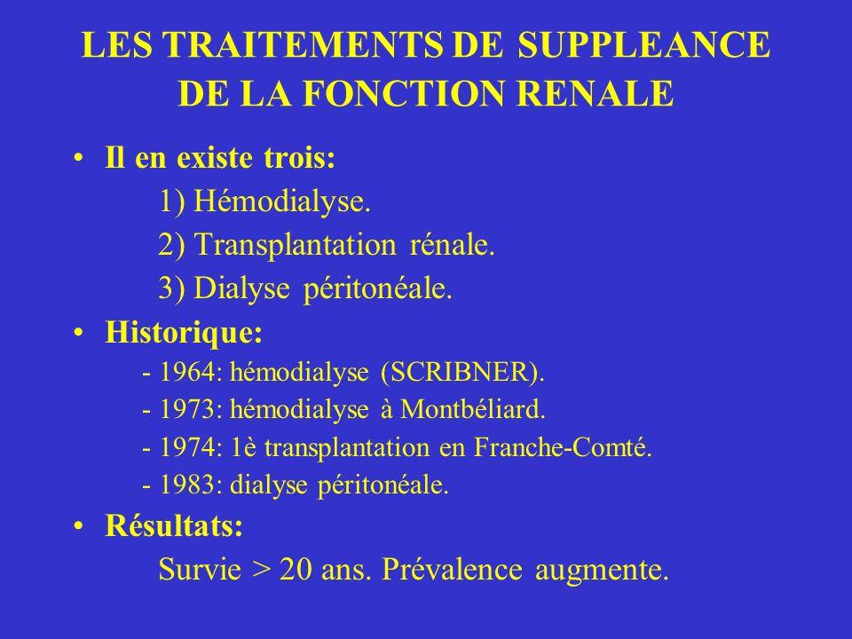 LES TRAITEMENTS DE SUPPLEANCE DE LA FONCTION RENALE Il en existe trois: 1) Hémodialyse.