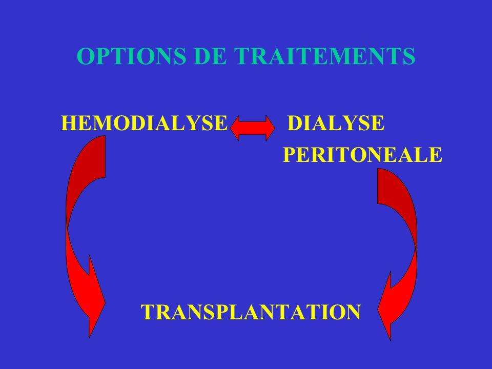 POPULATION DE DIALYSES A MONTBELIARD Hémodialyse en centre: 65 Unité médicalisée: 20 Autodialyse: 6 Domicile: 4 Dialyse péritonéale 40 Total 135 malad
