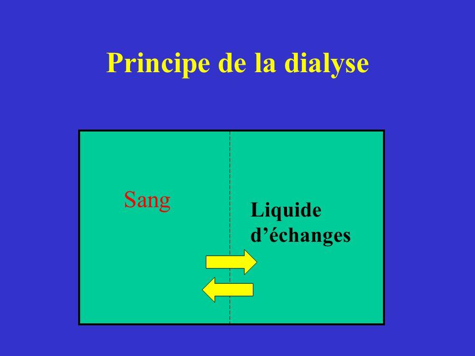 Principe de la dialyse Sang Liquide déchanges