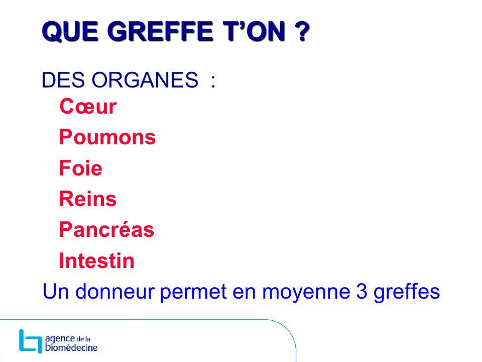 QUE GREFFE TON ? DES ORGANES : Cœur Poumons Foie Reins Pancréas Intestin Un donneur permet en moyenne 3 greffes