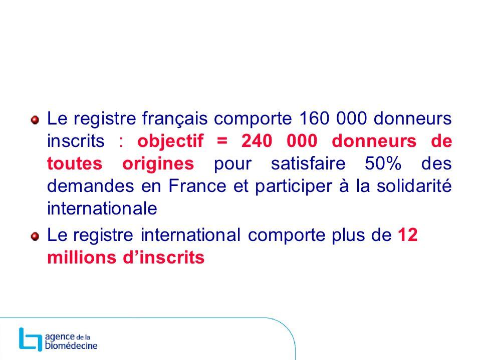 Le registre français comporte 160 000 donneurs inscrits : objectif = 240 000 donneurs de toutes origines pour satisfaire 50% des demandes en France et
