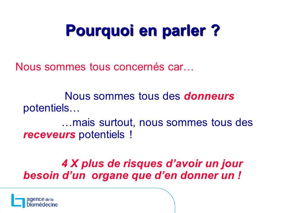 Le donneur vivant 5 % des greffes en France en 2008: 222 greffes rénales 10 greffes hépatiques cest peu par rapport à dautres pays : États-Unis, Australie, Canada ( 40%), Pays nordiques, Suisse(35%)