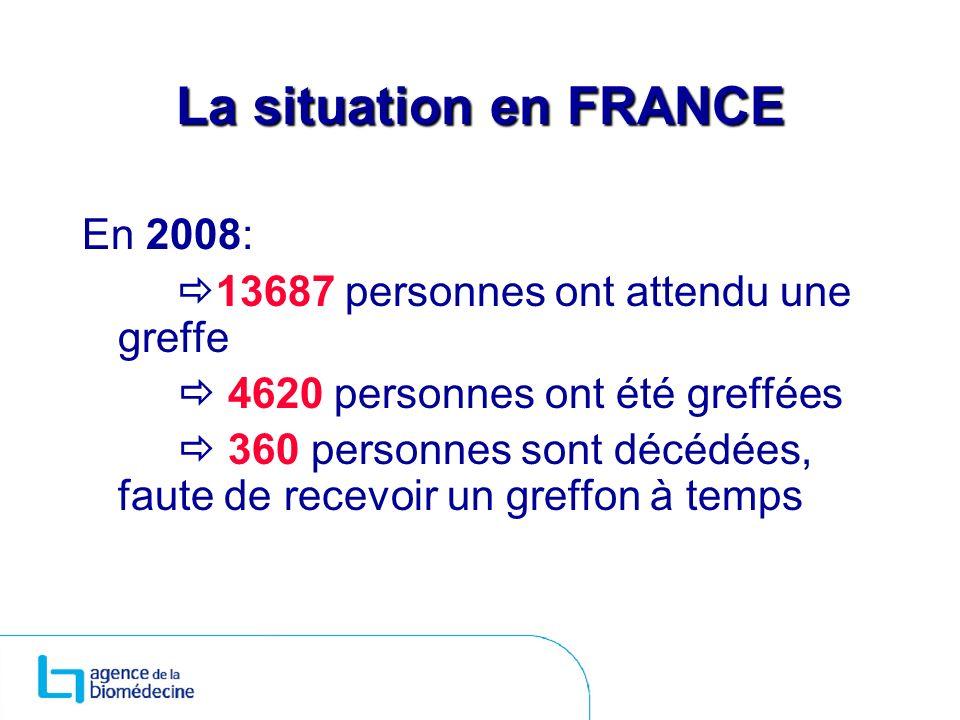 La situation en FRANCE En 2008: 13687 personnes ont attendu une greffe 4620 personnes ont été greffées 360 personnes sont décédées, faute de recevoir