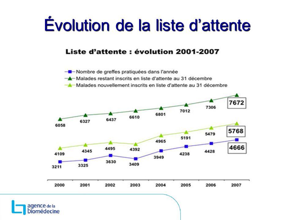 Évolution de la liste dattente