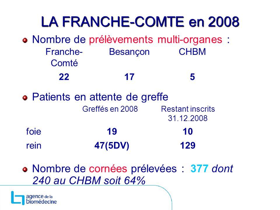 LA FRANCHE-COMTE en 2008 Nombre de prélèvements multi-organes : Patients en attente de greffe Nombre de cornées prélevées : 377 dont 240 au CHBM soit