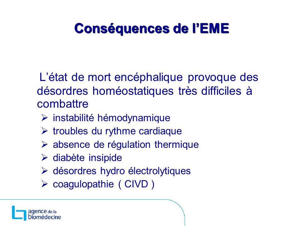 Conséquences de lEME Létat de mort encéphalique provoque des désordres homéostatiques très difficiles à combattre instabilité hémodynamique troubles d
