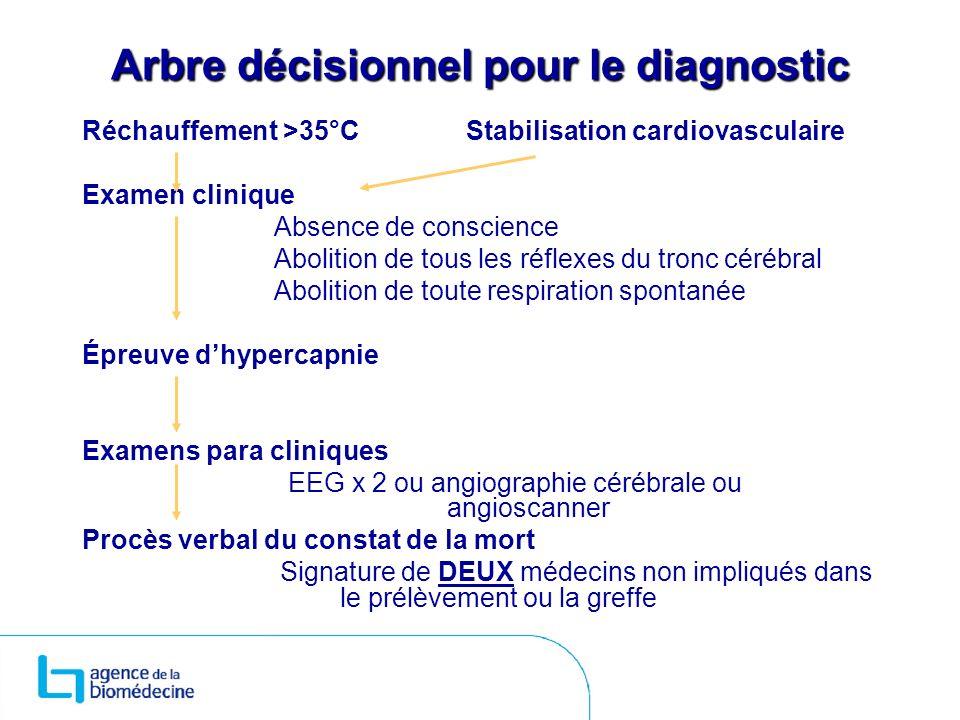 Arbre décisionnel pour le diagnostic Réchauffement >35°CStabilisation cardiovasculaire Examen clinique Absence de conscience Abolition de tous les réf