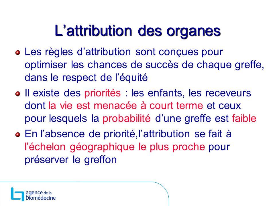 Lattribution des organes Les règles dattribution sont conçues pour optimiser les chances de succès de chaque greffe, dans le respect de léquité Il exi