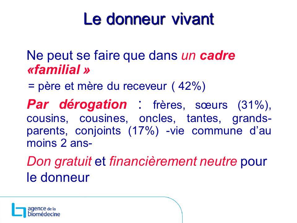 Le donneur vivant Ne peut se faire que dans un cadre «familial » = père et mère du receveur ( 42%) Par dérogation : frères, sœurs (31%), cousins, cous