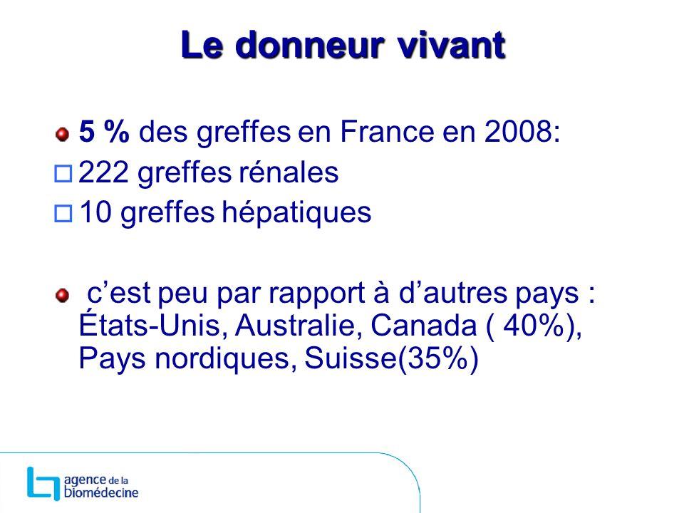 Le donneur vivant 5 % des greffes en France en 2008: 222 greffes rénales 10 greffes hépatiques cest peu par rapport à dautres pays : États-Unis, Austr