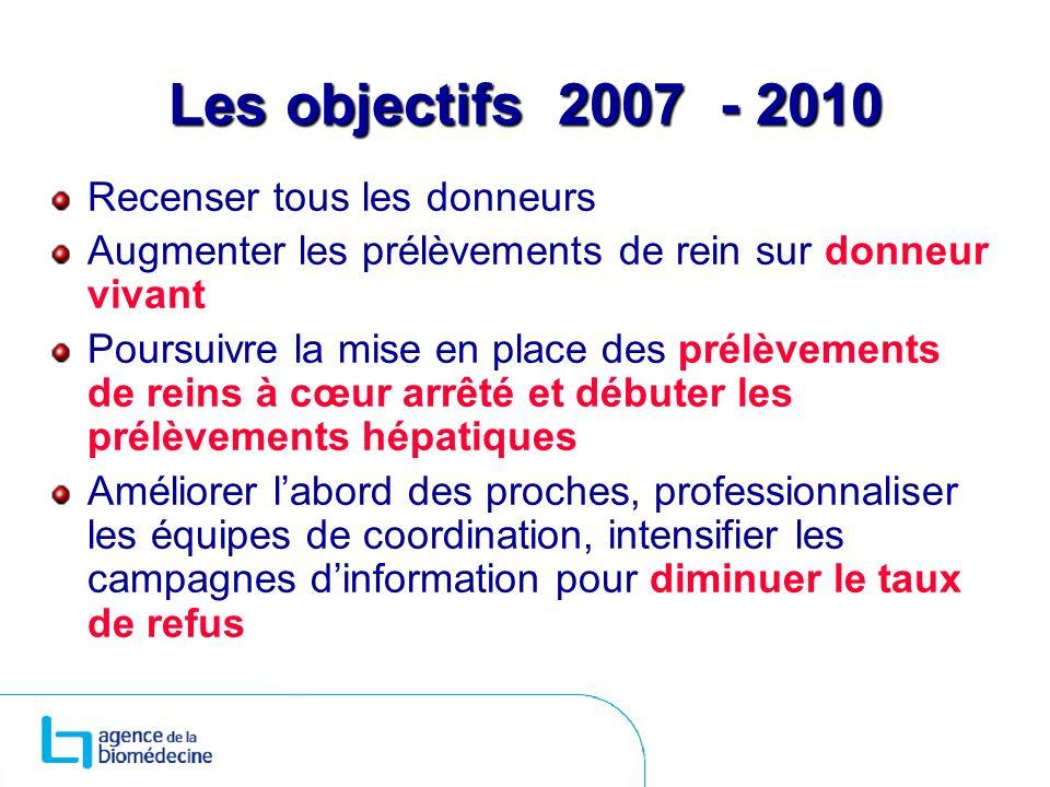 Les objectifs 2007 - 2010 Recenser tous les donneurs Augmenter les prélèvements de rein sur donneur vivant Poursuivre la mise en place des prélèvement