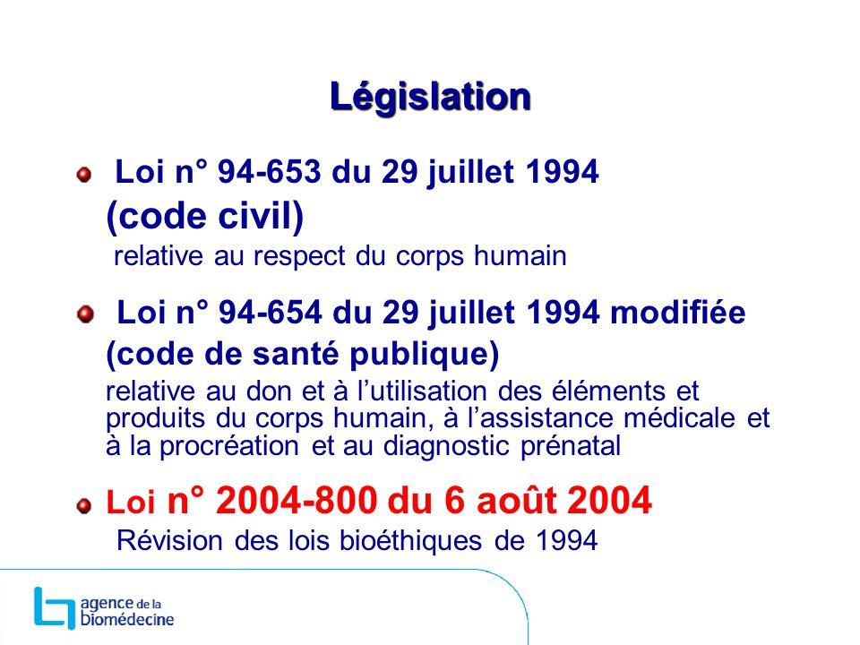 Législation Loi n° 94-653 du 29 juillet 1994 (code civil) relative au respect du corps humain Loi n° 94-654 du 29 juillet 1994 modifiée (code de santé