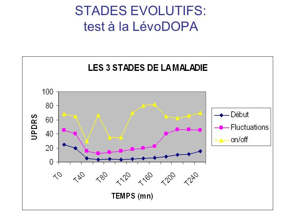 STADES EVOLUTIFS: test à la LévoDOPA