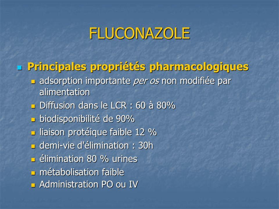 FLUCONAZOLE Principales propriétés pharmacologiques Principales propriétés pharmacologiques adsorption importante per os non modifiée par alimentation