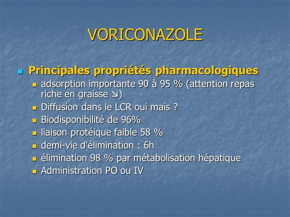 VORICONAZOLE Principales propriétés pharmacologiques Principales propriétés pharmacologiques adsorption importante 90 à 95 % (attention repas riche en