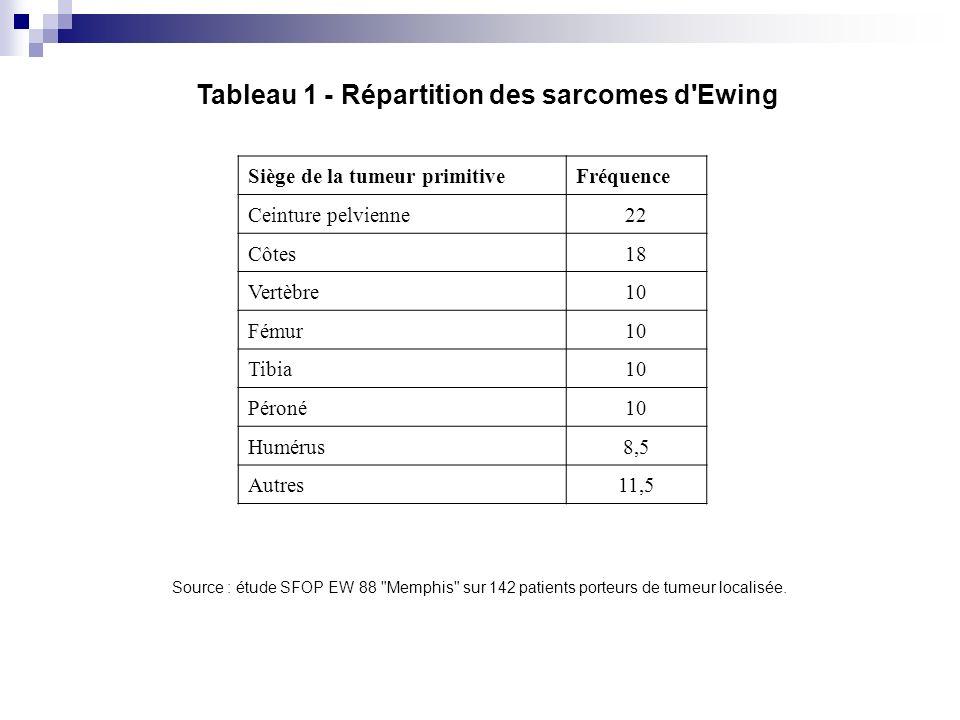 Tableau 1 - Répartition des sarcomes d'Ewing Siège de la tumeur primitiveFréquence Ceinture pelvienne22 Côtes18 Vertèbre10 Fémur10 Tibia10 Péroné10 Hu
