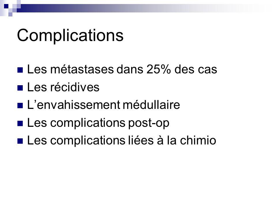 Complications Les métastases dans 25% des cas Les récidives Lenvahissement médullaire Les complications post-op Les complications liées à la chimio