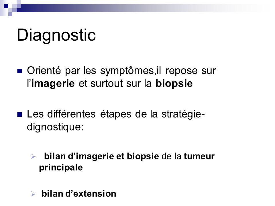 Diagnostic Orienté par les symptômes,il repose sur limagerie et surtout sur la biopsie Les différentes étapes de la stratégie- dignostique: bilan dima